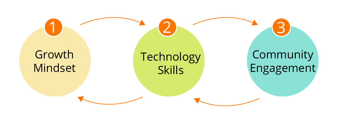 Teaching Through Technology (T3) Alliance