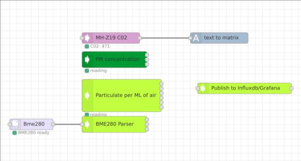 RPi Airquality Station: Logging Airquality-Data to Grafana